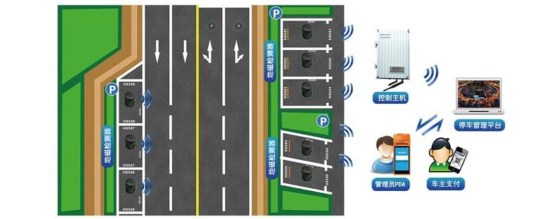 路侧停车收费管理系统